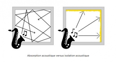 absorption acoustique